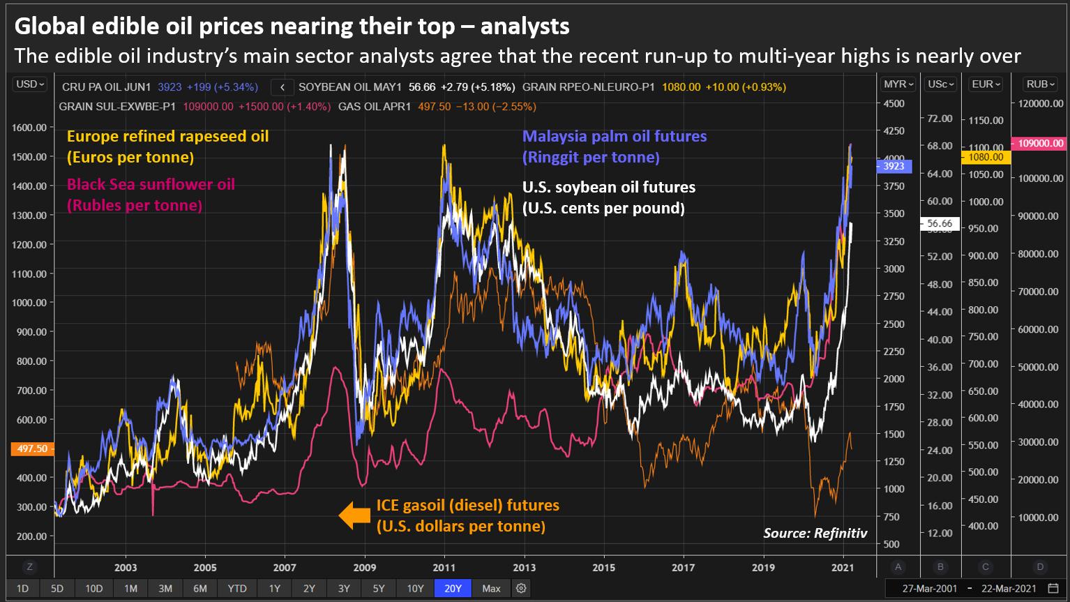 Gráficos - Mercado de Óleos - Fonte: Reuters