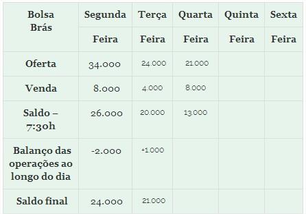 Só Feijão - Tabela 1