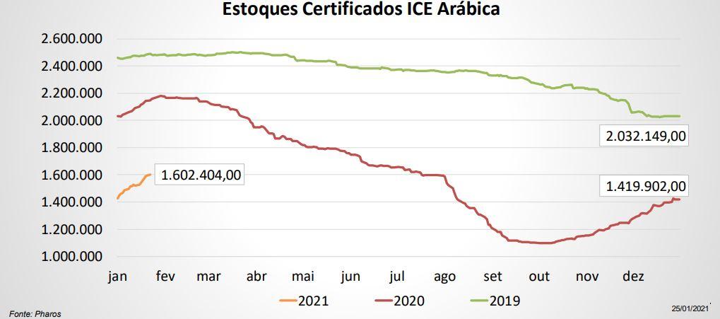 Estoques ICE - Análise Pharos Consultoria - 2601