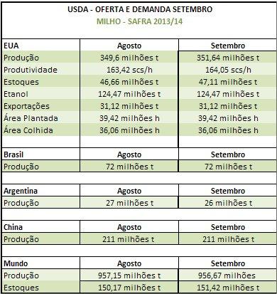Tabela Milho - USDA Setembro