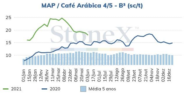 Custo de produção café - StoneX