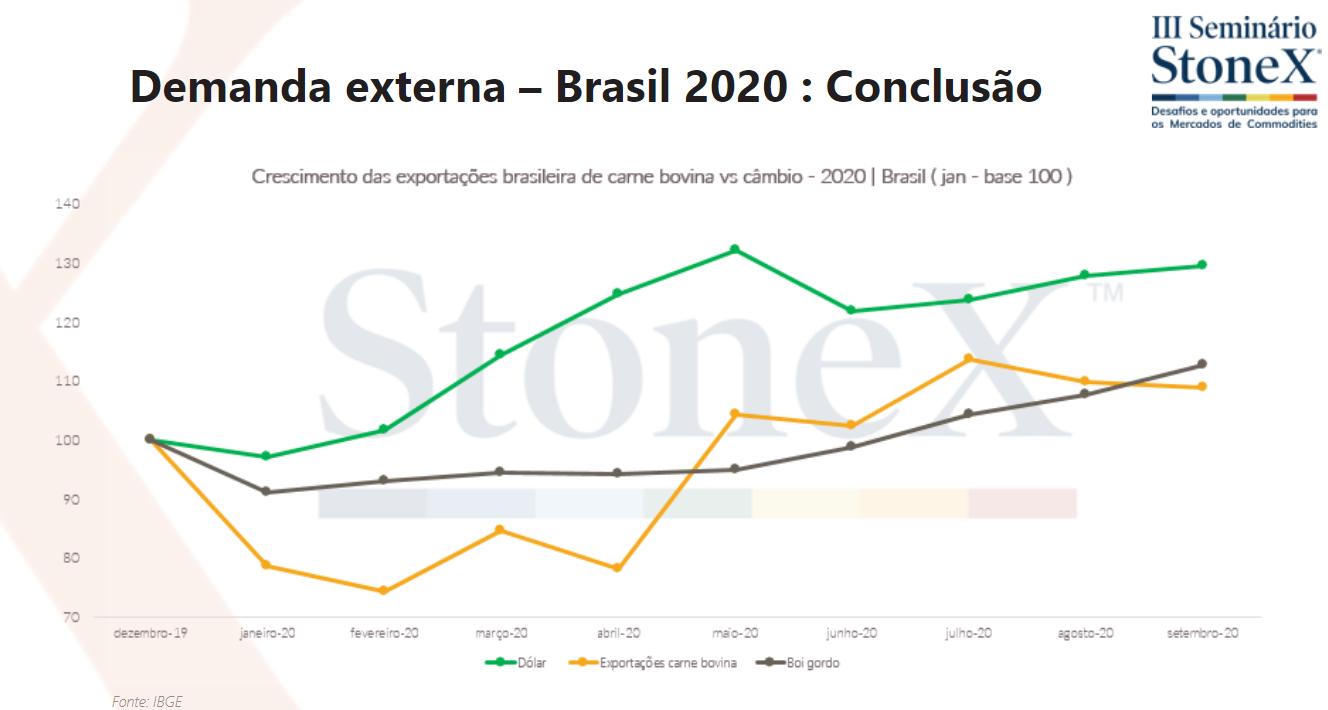 Dados de confinamento, demanda externa e interna   Elaboração Stonex