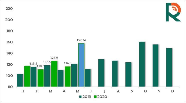 exportações de carne bovina da segunda quinzena de maio - Radar Investimentos