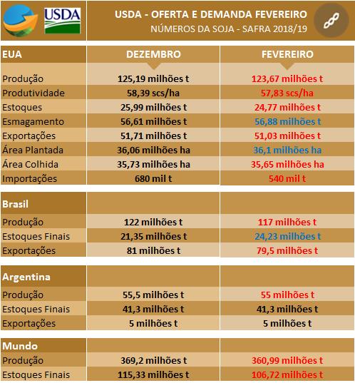 Soja USDA Fevereiro
