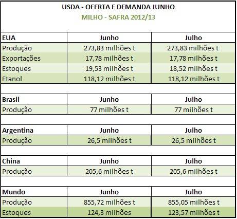 USDA Julho - Safra 2012/13 - Milho