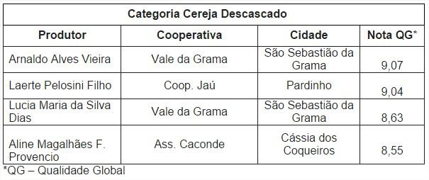 Leilões de Café - Tabela 1