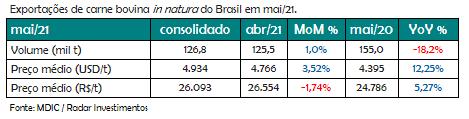 Dados das exportações de carne bovina in natura - Maio/21