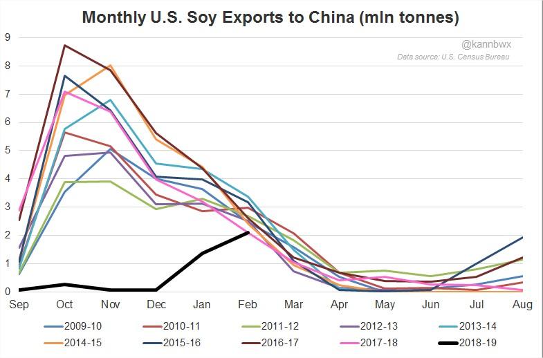Exportação de soja EUA meses