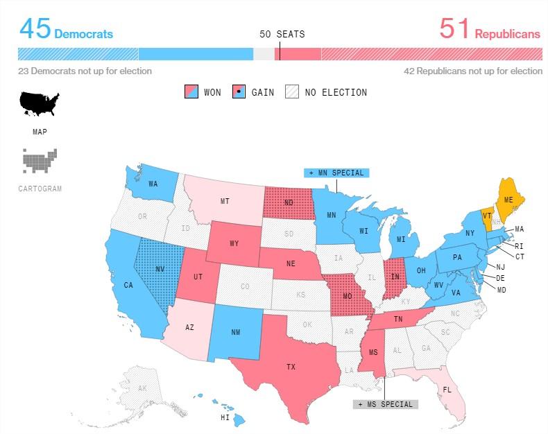 Eleições EUA 2018 - Senado