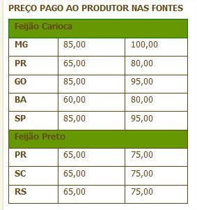 PRECO PAGO AO PRODUTOR NAS FONTES