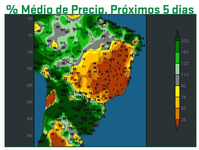Percentual de precipitações ARC