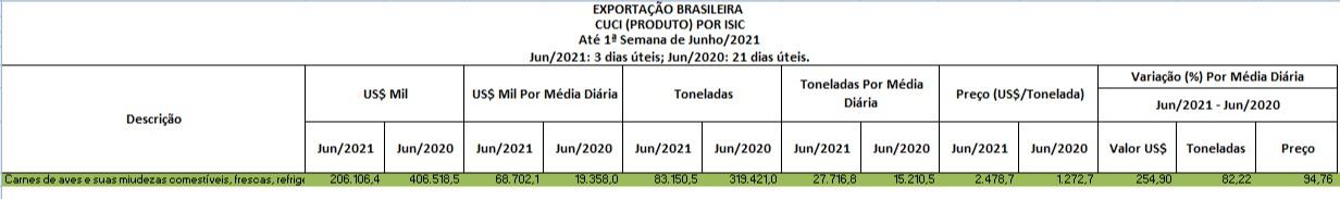 tabela exportação de frango primeira semana junho 2021