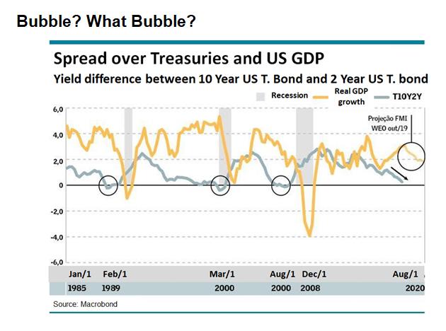Spread over treasuries