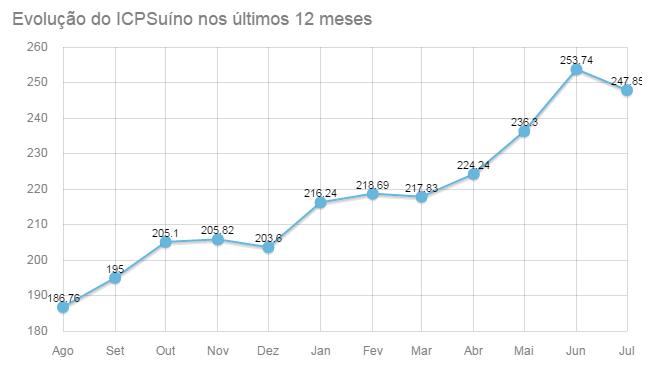 Evolução do ICPSuíno/Embrapa nos últimos 12 meses - 2016
