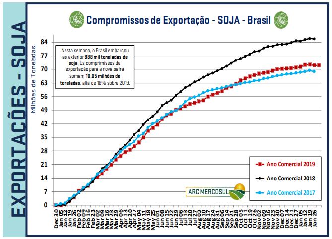 Exportações BR - ARC Mercosul