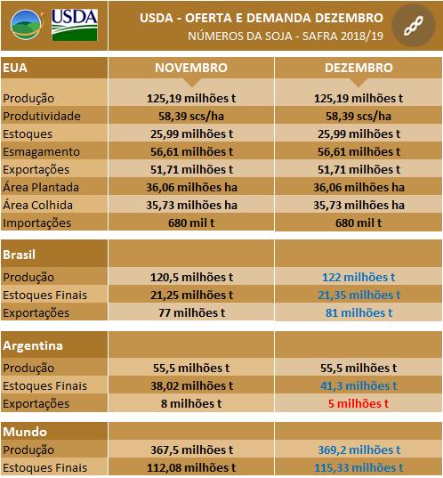 USDA Dezembro - Soja