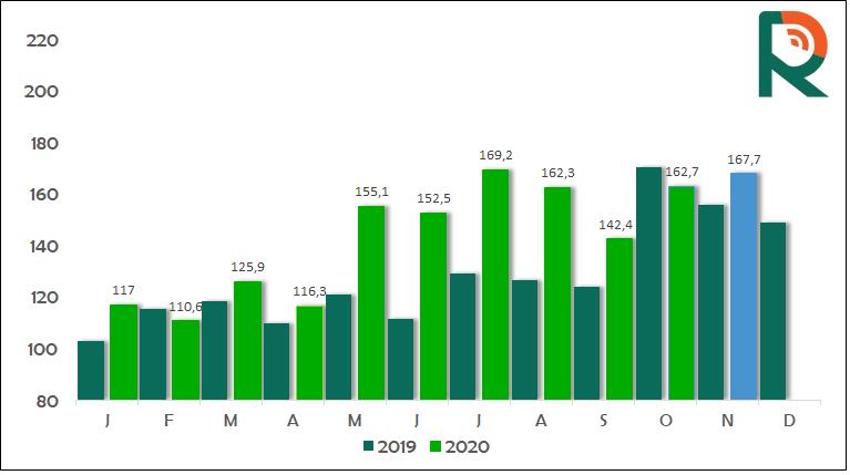Exportações de carne bovina em novembro - Radar Investimentos