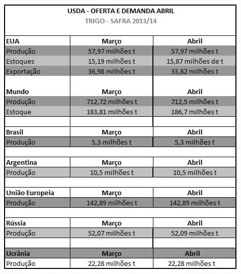 Trigo - Tabela do relatório de oferta e demanda do USDA - mês de abril