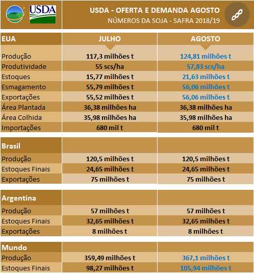 USDA Agosto - Soja