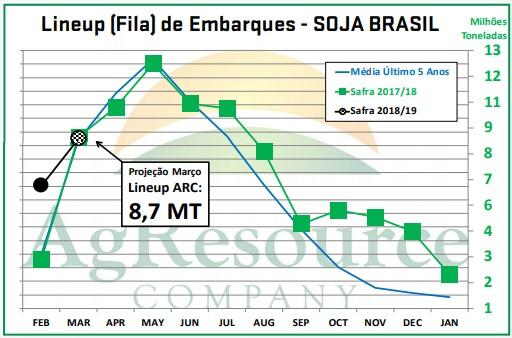 Lineup Brasil - ARC