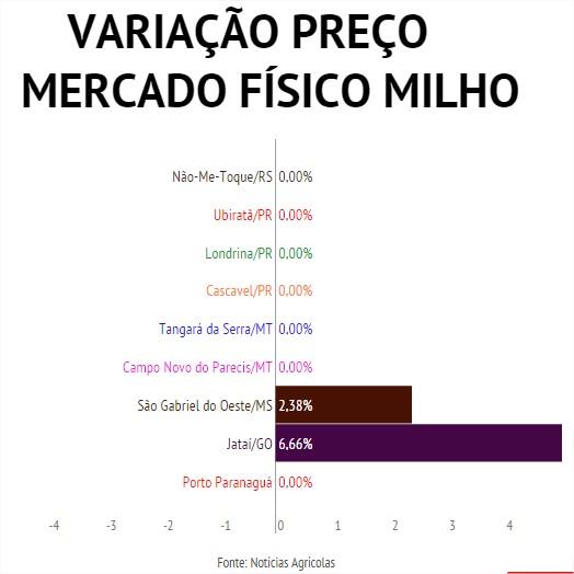 Variação Semanal Milho Brasil
