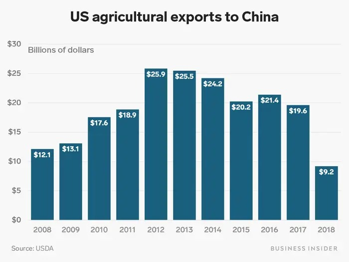 Compras China - EUA