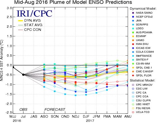 """""""Pluma"""" das previsões do ENSO Região 3.4. São 17 modelos dinâmicos e 8 modelos estatísticos."""