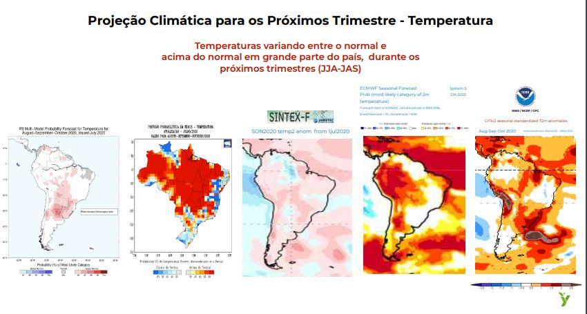 Projeção Climática para os Próximos Trimestre - Temperatura