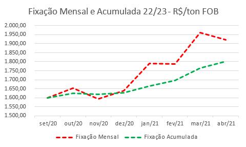 3ª ESTIMATIVA DE FIXAÇÃO DAS USINAS PARA A SAFRA 2022/2023 - Fonte: Archer Consulting