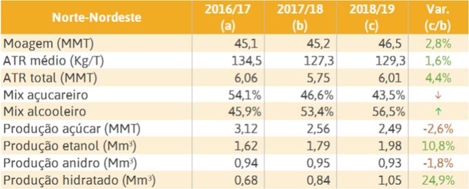 Estimativa de safra de cana-de-açúcar no Norte-Nordeste - Fonte INTL FCStone