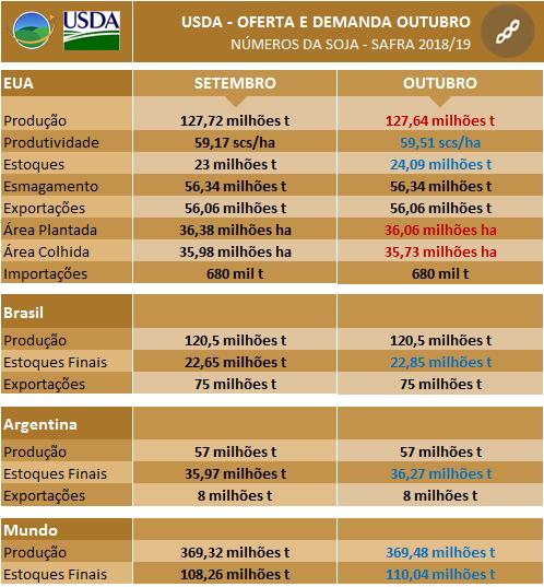 USDA Outubro - Soja