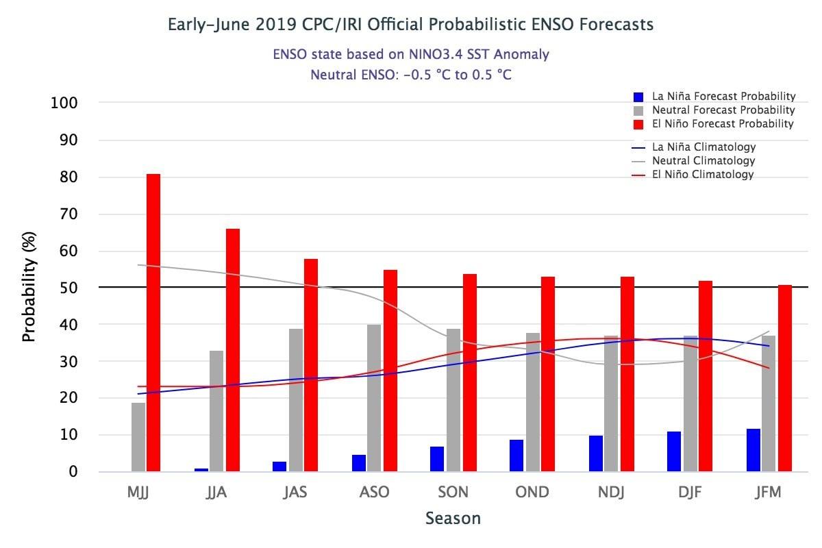 Previsão probabilística do IRI para ocorrência de El Niño ou La Niña. Fonte: IRI