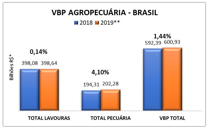 Valor da Produção Agropecuária 2019