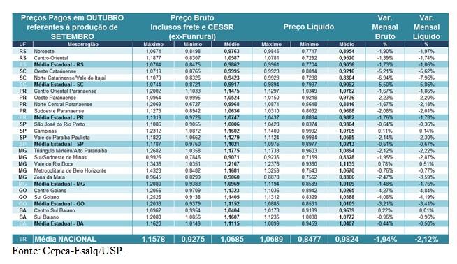 Leite Cepea - Tabela 1