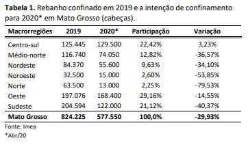 Confinamento de boi no Mato Grosso - Imea