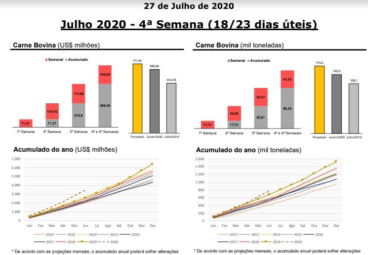 Dados exportação carne bovina quarta semana de julho - XP Investimentos