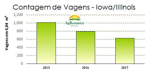 Gráfico de Produtividade da Soja - AgResource