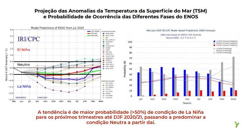 Projeção das Anomalias da Temperatura da Superfície do Mar (TSM) e Probabilidade de Ocorrência das Diferentes Fases do ENOS