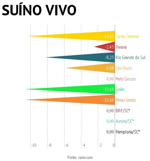 Variação semanal suínos  - 21/11/2014