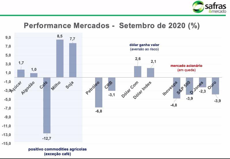 Safras & Mercado - Análise mercado de café - 0210