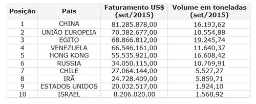 Exportações Carne Bovina Setembro 2015 - Tabela de Países