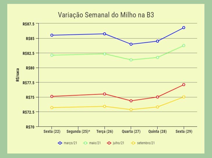 variação_semanal_milho_b3