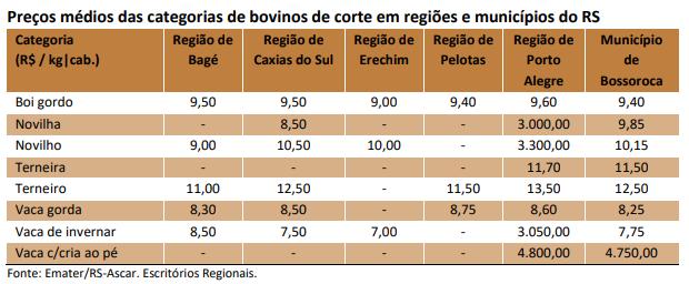 Tabela das cotações do Rio Grande do Sul - Emater - RS