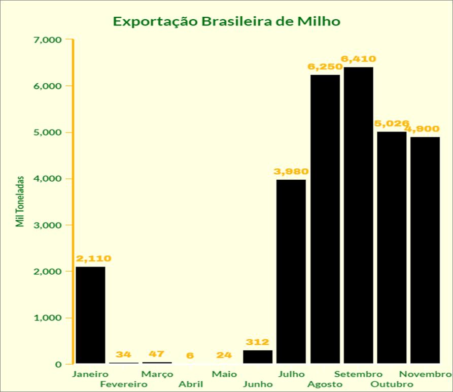 Graficos matério milho