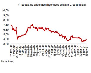 Escalas de abate no estado do Mato Grosso - Fonte: IMEA