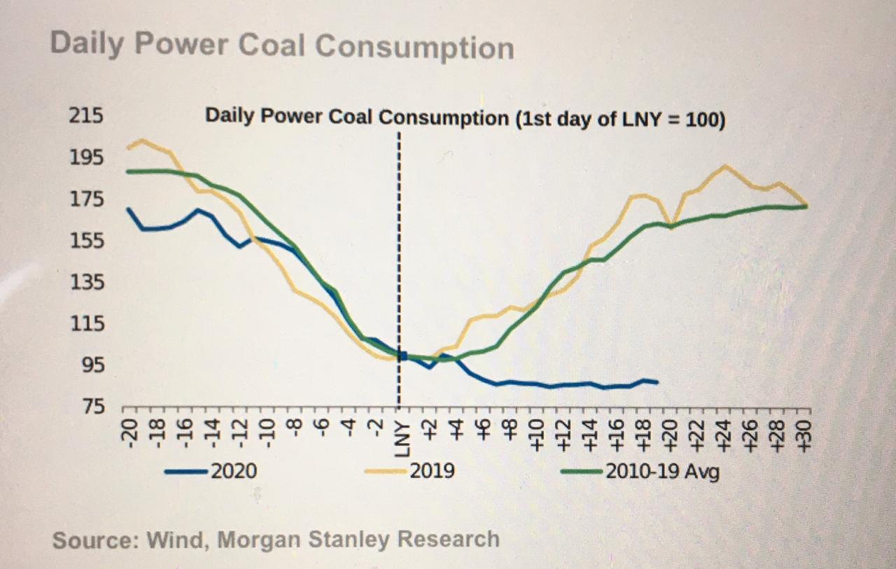 China - Carvão