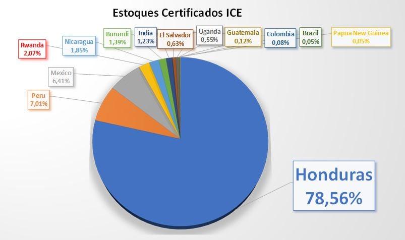 Análise estoques certificados café - Pharos Consultoria