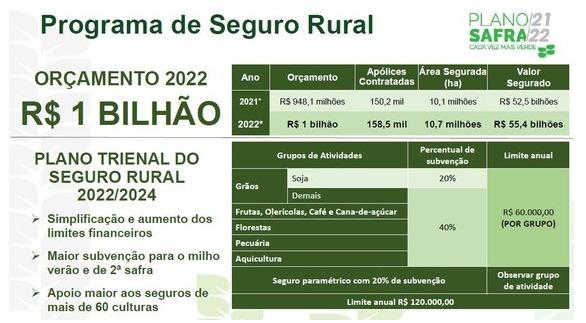 Plano Safra 2021/22