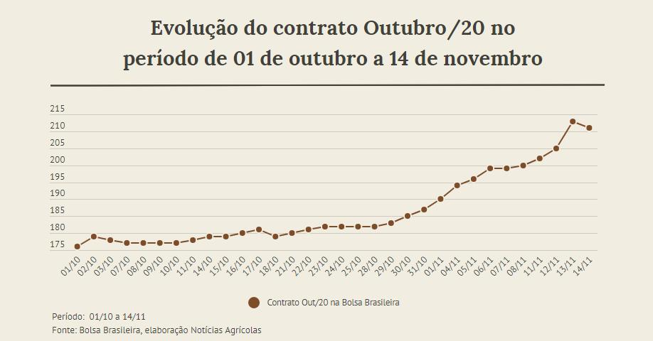 Evolução do contrato outubro/20 na Bolsa Brasileira