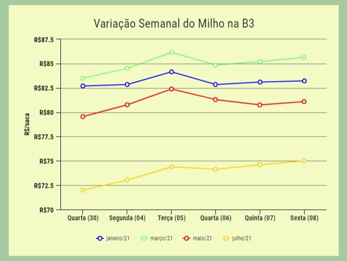 variação semanal do milho na b3